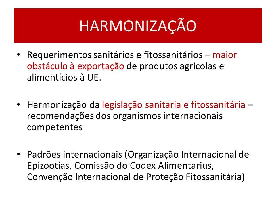 HARMONIZAÇÃO Requerimentos sanitários e fitossanitários – maior obstáculo à exportação de produtos agrícolas e alimentícios à UE. Harmonização da legi