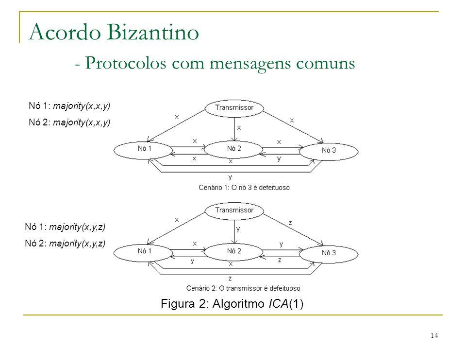 14 Acordo Bizantino - Protocolos com mensagens comuns Figura 2: Algoritmo ICA(1) Nó 1: majority(x,x,y) Nó 2: majority(x,x,y) Nó 1: majority(x,y,z) Nó