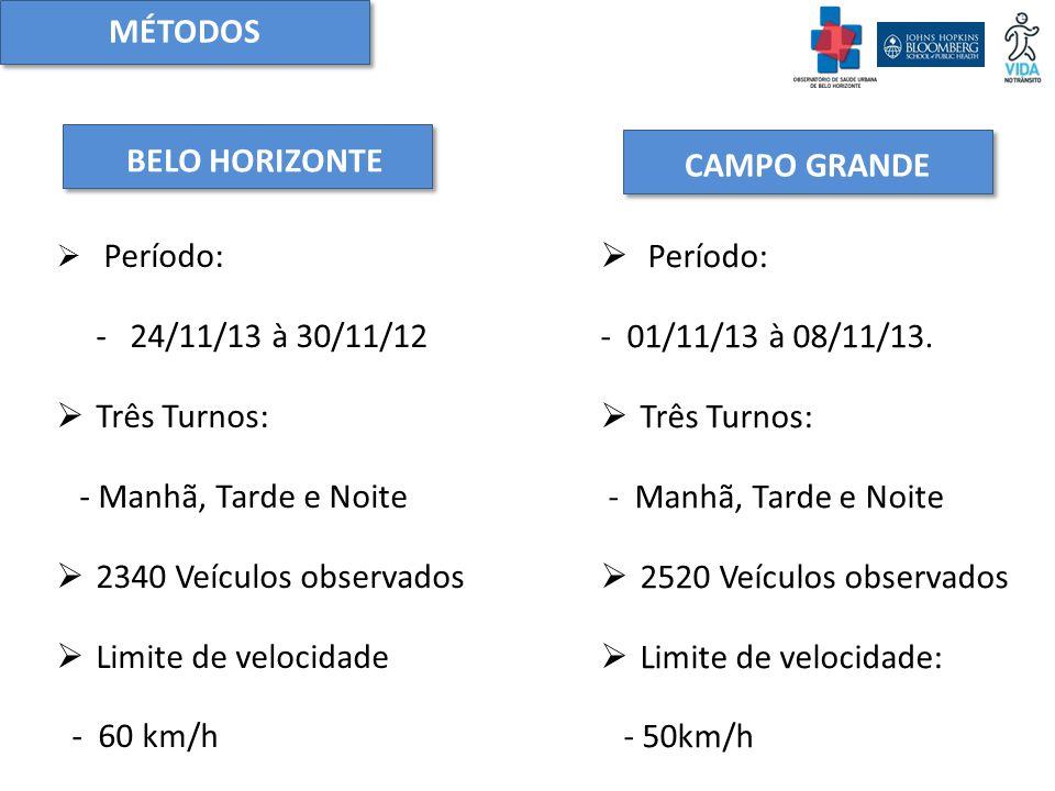  Período: - 24/11/13 à 30/11/12  Três Turnos: - Manhã, Tarde e Noite  2340 Veículos observados  Limite de velocidade - 60 km/h MÉTODOS BELO HORIZONTE CAMPO GRANDE  Período: - 01/11/13 à 08/11/13.
