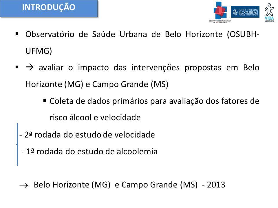  Observatório de Saúde Urbana de Belo Horizonte (OSUBH- UFMG)  avaliar o impacto das intervenções propostas em Belo Horizonte (MG) e Campo Grande (MS)  Coleta de dados primários para avaliação dos fatores de risco álcool e velocidade INTRODUÇÃO - 2ª rodada do estudo de velocidade - 1ª rodada do estudo de alcoolemia  Belo Horizonte (MG) e Campo Grande (MS) - 2013