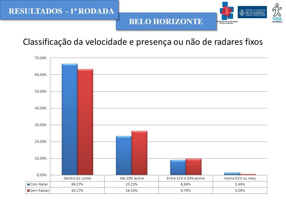 RESULTADOS - 1ª RODADA BELO HORIZONTE Classificação da velocidade e presença ou não de radares fixos