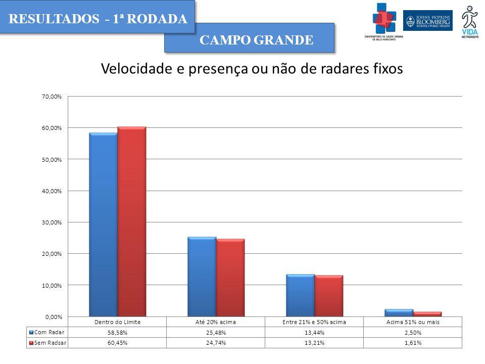 RESULTADOS Velocidade e presença ou não de radares fixos CAMPO GRANDE RESULTADOS - 1ª RODADA