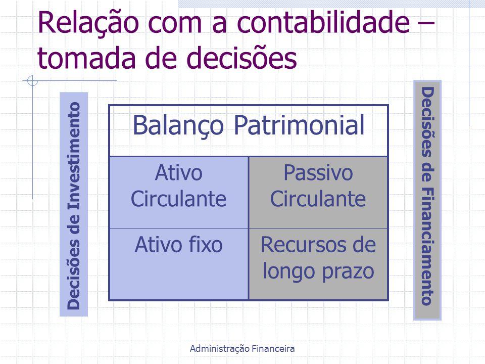 Administração Financeira Relação com a contabilidade – tomada de decisões Balanço Patrimonial Ativo Circulante Passivo Circulante Ativo fixoRecursos d