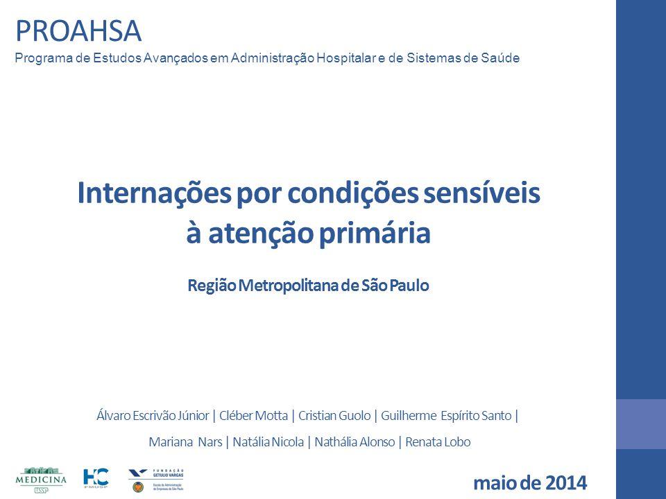 PROAHSA Programa de Estudos Avançados em Administração Hospitalar e de Sistemas de Saúde Internações por condições sensíveis à atenção primária Região