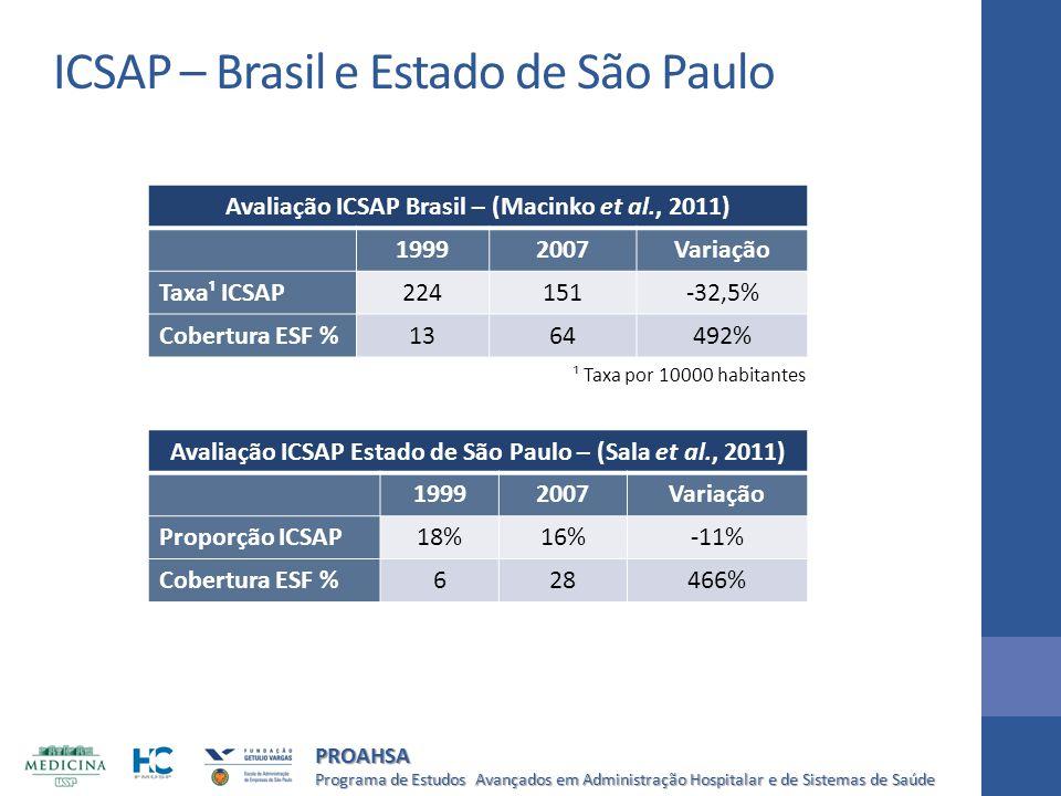 Programa de Estudos Avançados em Administração Hospitalar e de Sistemas de Saúde PROAHSA Avaliação ICSAP Brasil – (Macinko et al., 2011) 19992007Varia