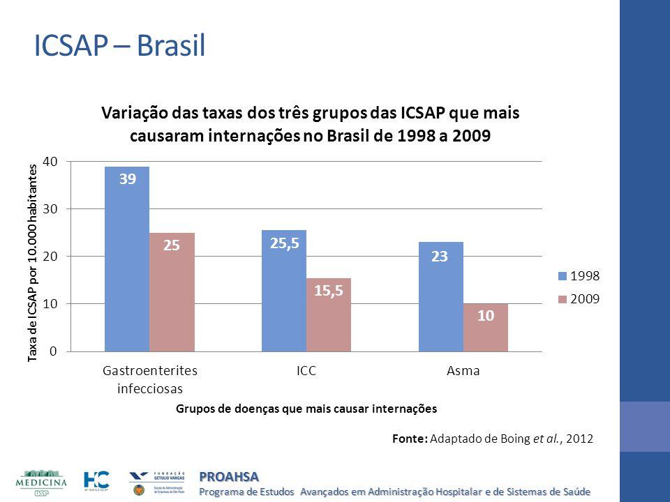 Programa de Estudos Avançados em Administração Hospitalar e de Sistemas de Saúde PROAHSA Fonte: Adaptado de Boing et al., 2012 ICSAP – Brasil