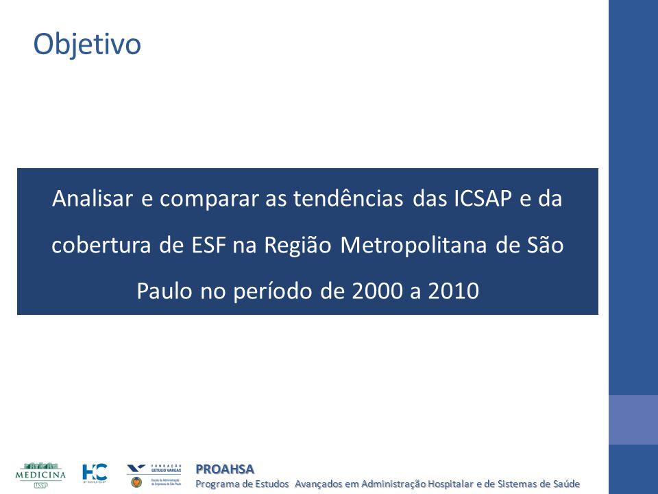 Programa de Estudos Avançados em Administração Hospitalar e de Sistemas de Saúde PROAHSA Objetivo Analisar e comparar as tendências das ICSAP e da cob