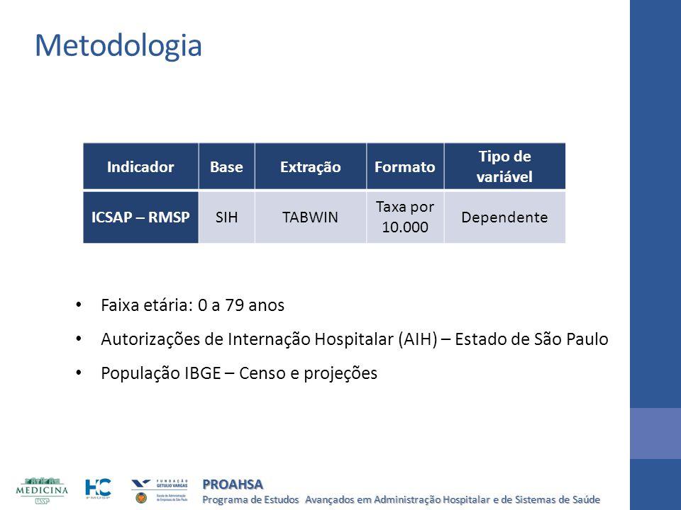Programa de Estudos Avançados em Administração Hospitalar e de Sistemas de Saúde PROAHSA IndicadorBaseExtraçãoFormato Tipo de variável ICSAP – RMSPSIH