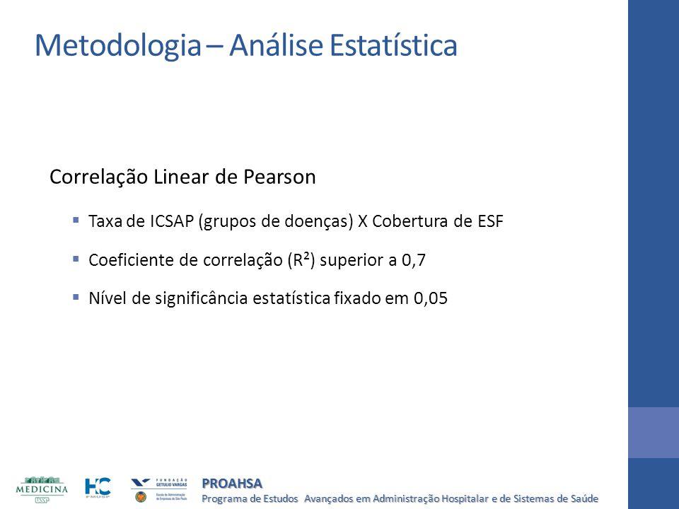 Programa de Estudos Avançados em Administração Hospitalar e de Sistemas de Saúde PROAHSA Correlação Linear de Pearson  Taxa de ICSAP (grupos de doenç