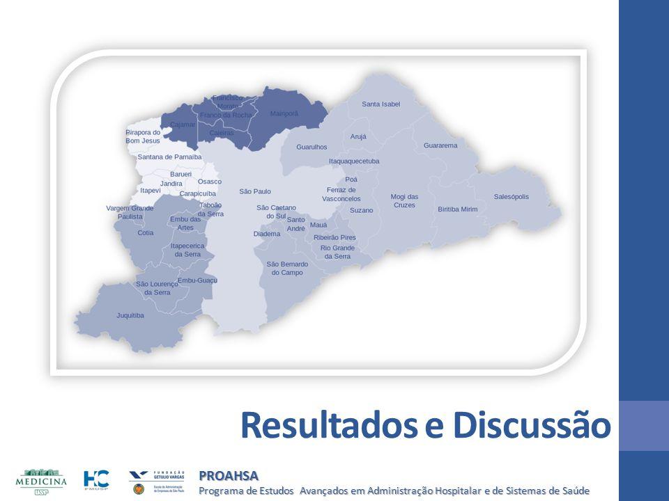Programa de Estudos Avançados em Administração Hospitalar e de Sistemas de Saúde PROAHSA Resultados e Discussão
