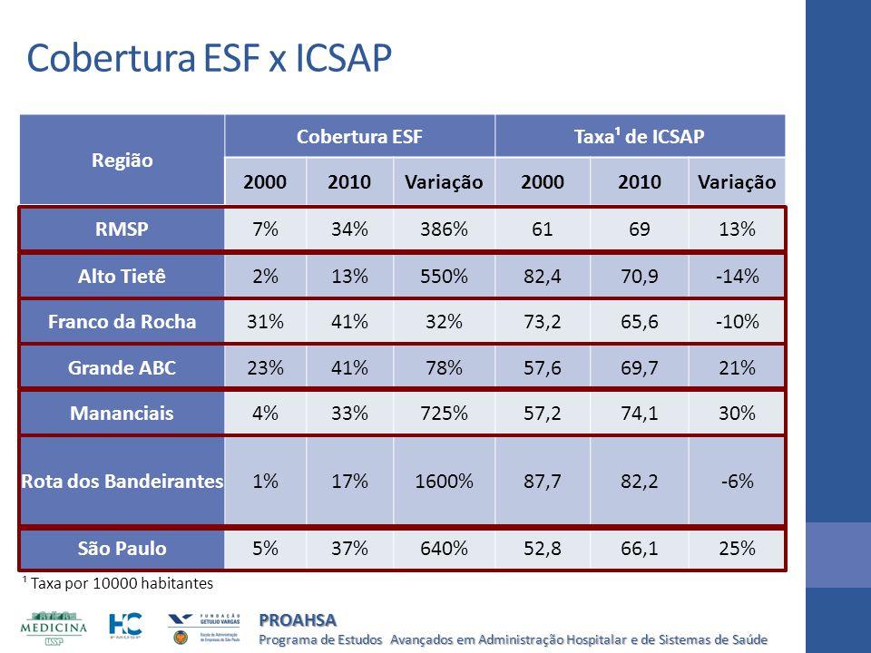 Programa de Estudos Avançados em Administração Hospitalar e de Sistemas de Saúde PROAHSA Cobertura ESF x ICSAP Região Cobertura ESFTaxa¹ de ICSAP 2000