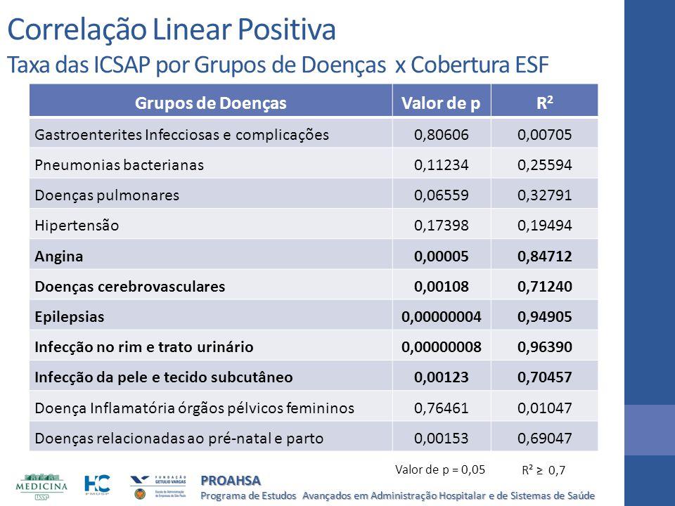 Programa de Estudos Avançados em Administração Hospitalar e de Sistemas de Saúde PROAHSA Correlação Linear Positiva Taxa das ICSAP por Grupos de Doenç