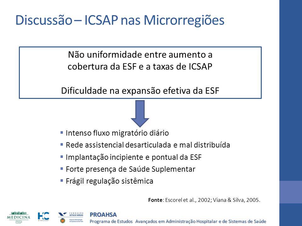 Programa de Estudos Avançados em Administração Hospitalar e de Sistemas de Saúde PROAHSA Discussão – ICSAP nas Microrregiões  Intenso fluxo migratóri