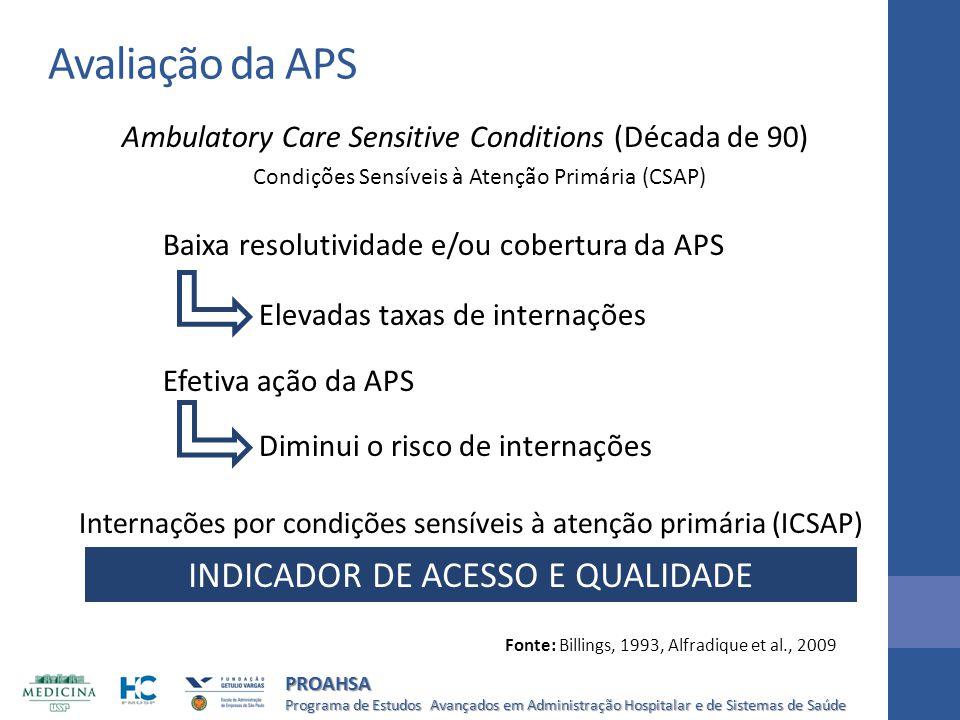 Programa de Estudos Avançados em Administração Hospitalar e de Sistemas de Saúde PROAHSA Ambulatory Care Sensitive Conditions (Década de 90) Condições
