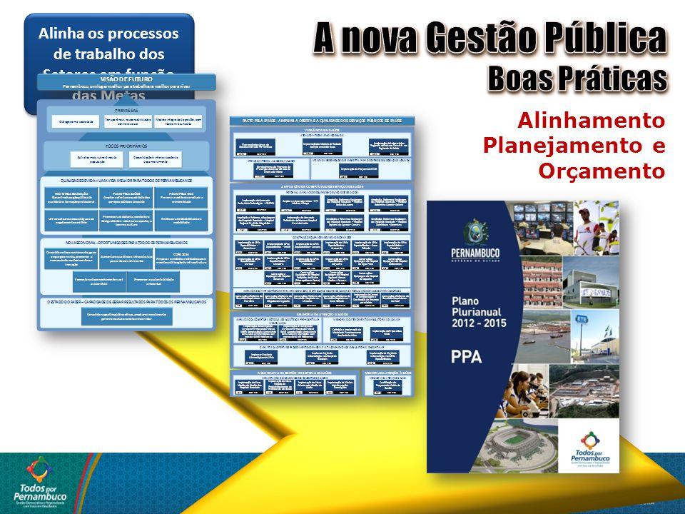 Alinha os processos de trabalho dos Setores em função das Metas Alinhamento Planejamento e Orçamento