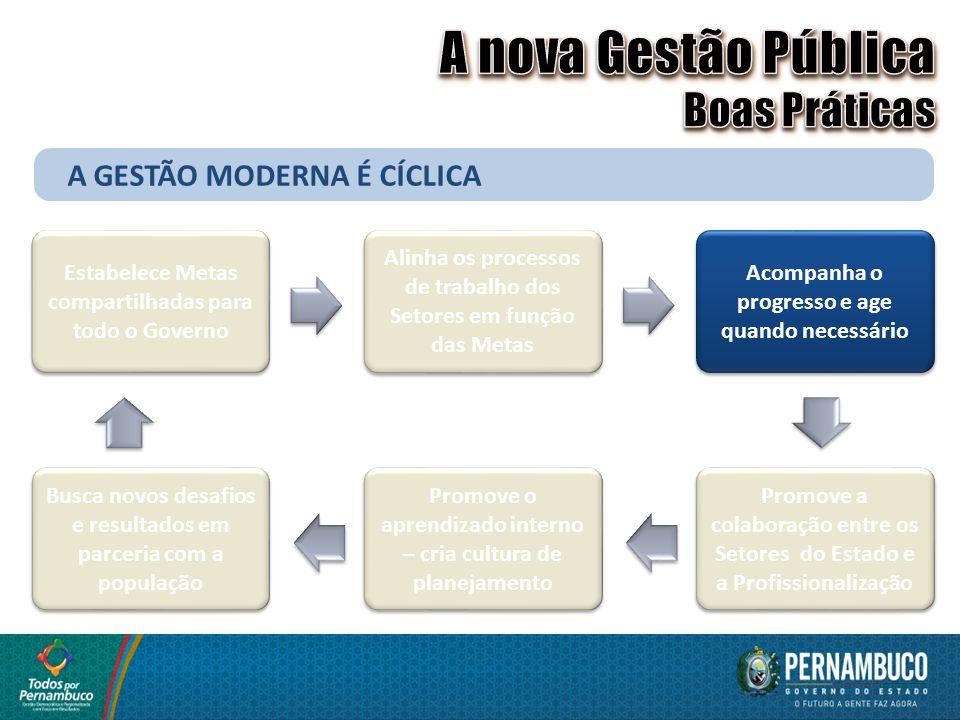 A GESTÃO MODERNA É CÍCLICA Estabelece Metas compartilhadas para todo o Governo Alinha os processos de trabalho dos Setores em função das Metas Acompan