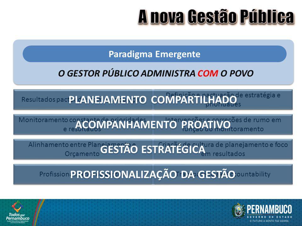 Paradigma Emergente O GESTOR PÚBLICO ADMINISTRA COM O POVO Resultados pactuados com a população Definição e pactuação de estratégia e prioridades Moni