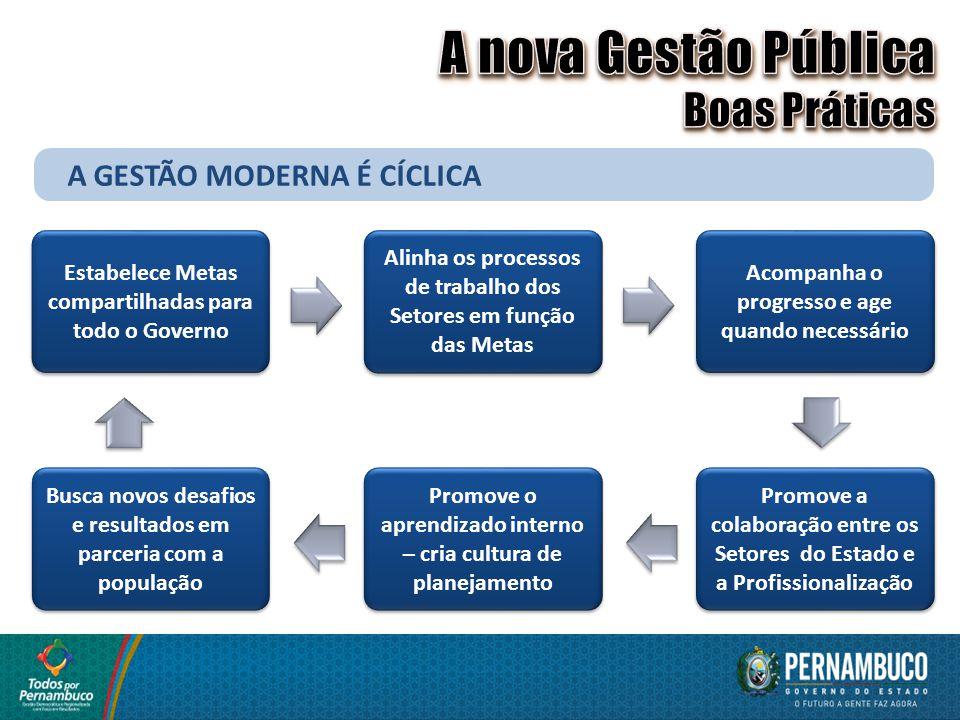 PROFISSIONALIZAÇÃO DA GESTÃO CARREIRAS PÚBLICAS DE GESTÃO REMUNERAÇÃO VARIÁVEL POR DESEMPENHO ADOÇÃO DA MERITOCRACIA ENCARREIRAMENTO FORMAÇÃO CONTINUADA PROFISSIONALIZAÇÃO DA GESTÃO CARREIRAS PÚBLICAS DE GESTÃO REMUNERAÇÃO VARIÁVEL POR DESEMPENHO ADOÇÃO DA MERITOCRACIA ENCARREIRAMENTO FORMAÇÃO CONTINUADA Promove a colaboração entre os Setores do Estado e a Profissionalização