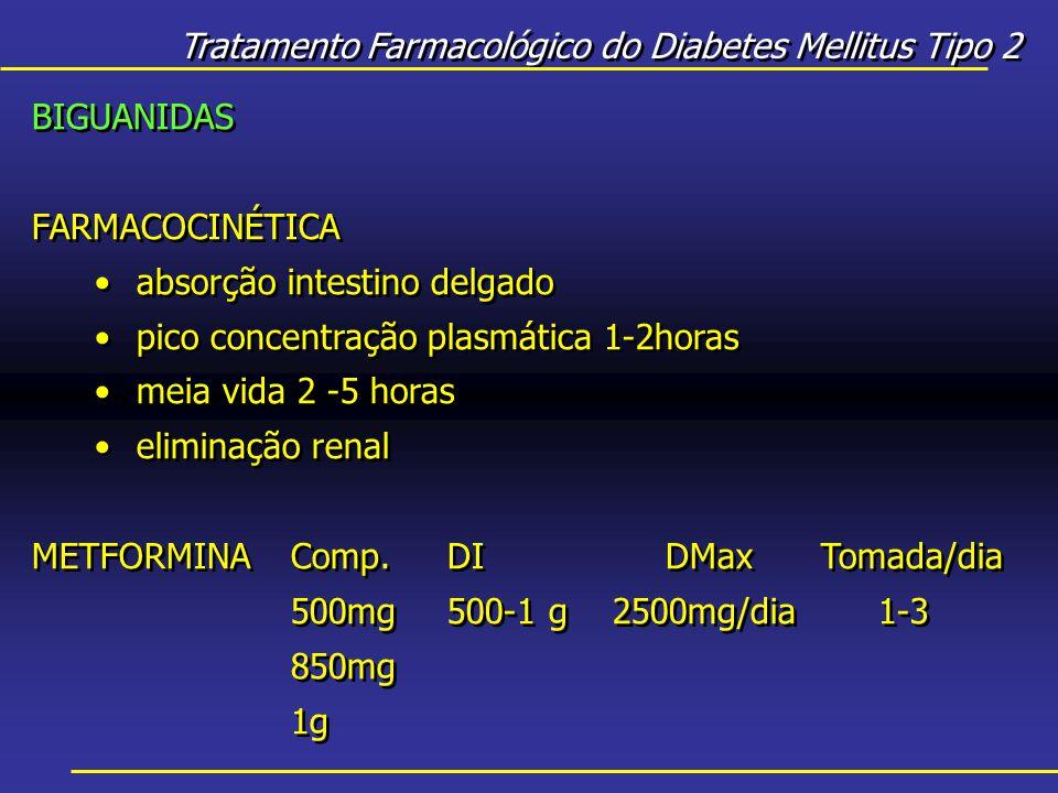 Tratamento Farmacológico do Diabetes Mellitus Tipo 2 BIGUANIDAS FARMACOCINÉTICA absorção intestino delgado pico concentração plasmática 1-2horas meia vida 2 -5 horas eliminação renal METFORMINAComp.DIDMaxTomada/dia 500mg500-1 g2500mg/dia1-3 850mg 1g BIGUANIDAS FARMACOCINÉTICA absorção intestino delgado pico concentração plasmática 1-2horas meia vida 2 -5 horas eliminação renal METFORMINAComp.DIDMaxTomada/dia 500mg500-1 g2500mg/dia1-3 850mg 1g