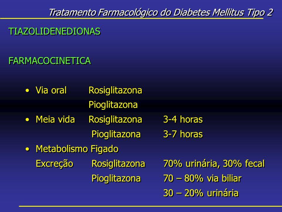 Tratamento Farmacológico do Diabetes Mellitus Tipo 2 TIAZOLIDENEDIONAS FARMACOCINETICA Via oralRosiglitazona Pioglitazona Meia vidaRosiglitazona3-4 horas Pioglitazona 3-7 horas Metabolismo Figado Excreção Rosiglitazona70% urinária, 30% fecal Pioglitazona 70 – 80% via biliar 30 – 20% urinária TIAZOLIDENEDIONAS FARMACOCINETICA Via oralRosiglitazona Pioglitazona Meia vidaRosiglitazona3-4 horas Pioglitazona 3-7 horas Metabolismo Figado Excreção Rosiglitazona70% urinária, 30% fecal Pioglitazona 70 – 80% via biliar 30 – 20% urinária