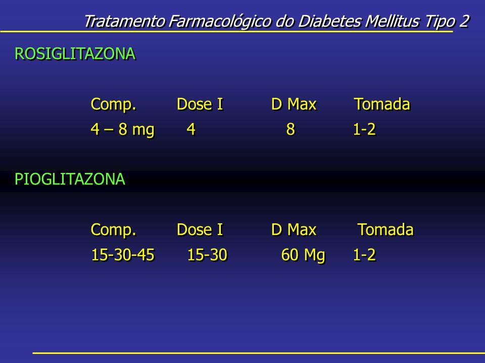 Tratamento Farmacológico do Diabetes Mellitus Tipo 2 ROSIGLITAZONA Comp.Dose I D MaxTomada 4 – 8 mg 4 81-2 PIOGLITAZONA Comp.Dose I D Max Tomada 15-30-45 15-30 60 Mg1-2 ROSIGLITAZONA Comp.Dose I D MaxTomada 4 – 8 mg 4 81-2 PIOGLITAZONA Comp.Dose I D Max Tomada 15-30-45 15-30 60 Mg1-2