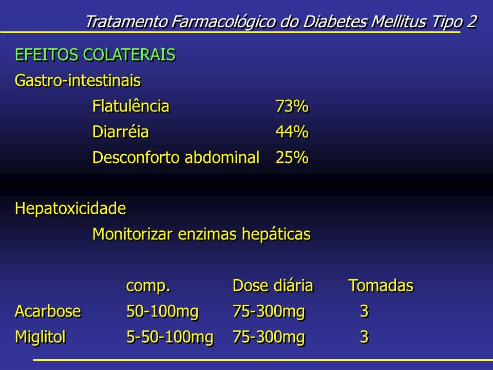 Tratamento Farmacológico do Diabetes Mellitus Tipo 2 EFEITOS COLATERAIS Gastro-intestinais Flatulência73% Diarréia44% Desconforto abdominal25% Hepatoxicidade Monitorizar enzimas hepáticas comp.Dose diáriaTomadas Acarbose50-100mg75-300mg3 Miglitol5-50-100mg75-300mg3 EFEITOS COLATERAIS Gastro-intestinais Flatulência73% Diarréia44% Desconforto abdominal25% Hepatoxicidade Monitorizar enzimas hepáticas comp.Dose diáriaTomadas Acarbose50-100mg75-300mg3 Miglitol5-50-100mg75-300mg3