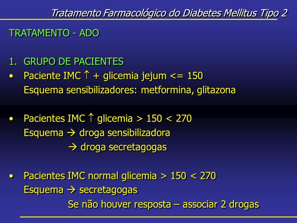 Tratamento Farmacológico do Diabetes Mellitus Tipo 2 TRATAMENTO - ADO 1.GRUPO DE PACIENTES Paciente IMC  + glicemia jejum <= 150 Esquema sensibilizadores: metformina, glitazona Pacientes IMC  glicemia > 150 < 270 Esquema  droga sensibilizadora  droga secretagogas Pacientes IMC normal glicemia > 150 < 270 Esquema  secretagogas Se não houver resposta – associar 2 drogas TRATAMENTO - ADO 1.GRUPO DE PACIENTES Paciente IMC  + glicemia jejum <= 150 Esquema sensibilizadores: metformina, glitazona Pacientes IMC  glicemia > 150 < 270 Esquema  droga sensibilizadora  droga secretagogas Pacientes IMC normal glicemia > 150 < 270 Esquema  secretagogas Se não houver resposta – associar 2 drogas