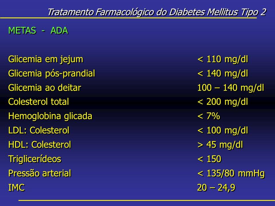 Tratamento Farmacológico do Diabetes Mellitus Tipo 2 METAS - ADA Glicemia em jejum< 110 mg/dl Glicemia pós-prandial< 140 mg/dl Glicemia ao deitar100 – 140 mg/dl Colesterol total< 200 mg/dl Hemoglobina glicada< 7% LDL: Colesterol< 100 mg/dl HDL: Colesterol> 45 mg/dl Triglicerídeos< 150 Pressão arterial< 135/80 mmHg IMC20 – 24,9 METAS - ADA Glicemia em jejum< 110 mg/dl Glicemia pós-prandial< 140 mg/dl Glicemia ao deitar100 – 140 mg/dl Colesterol total< 200 mg/dl Hemoglobina glicada< 7% LDL: Colesterol< 100 mg/dl HDL: Colesterol> 45 mg/dl Triglicerídeos< 150 Pressão arterial< 135/80 mmHg IMC20 – 24,9