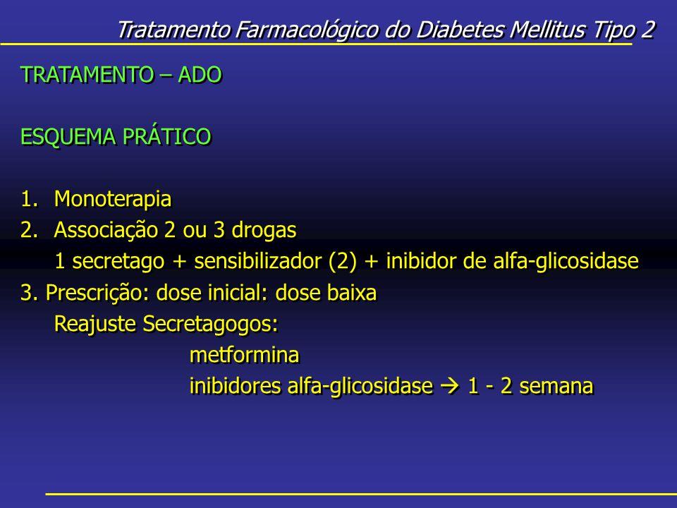 Tratamento Farmacológico do Diabetes Mellitus Tipo 2 TRATAMENTO – ADO ESQUEMA PRÁTICO 1.Monoterapia 2.Associação 2 ou 3 drogas 1 secretago + sensibilizador (2) + inibidor de alfa-glicosidase 3.