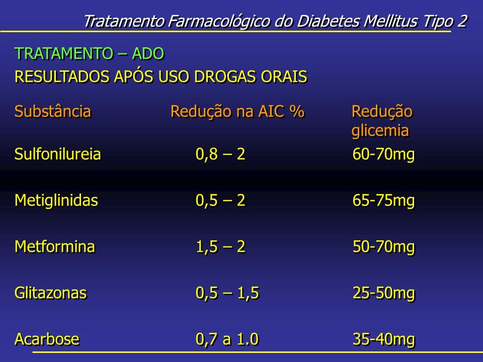 Tratamento Farmacológico do Diabetes Mellitus Tipo 2 TRATAMENTO – ADO RESULTADOS APÓS USO DROGAS ORAIS SubstânciaRedução na AIC %Redução glicemia Sulfonilureia0,8 – 260-70mg Metiglinidas0,5 – 265-75mg Metformina1,5 – 250-70mg Glitazonas0,5 – 1,525-50mg Acarbose0,7 a 1.035-40mg TRATAMENTO – ADO RESULTADOS APÓS USO DROGAS ORAIS SubstânciaRedução na AIC %Redução glicemia Sulfonilureia0,8 – 260-70mg Metiglinidas0,5 – 265-75mg Metformina1,5 – 250-70mg Glitazonas0,5 – 1,525-50mg Acarbose0,7 a 1.035-40mg