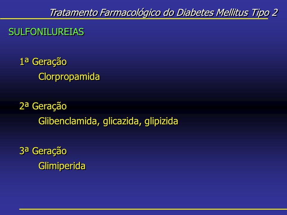 Tratamento Farmacológico do Diabetes Mellitus Tipo 2 SULFONILUREIAS 1ª Geração Clorpropamida 2ª Geração Glibenclamida, glicazida, glipizida 3ª Geração Glimiperida SULFONILUREIAS 1ª Geração Clorpropamida 2ª Geração Glibenclamida, glicazida, glipizida 3ª Geração Glimiperida