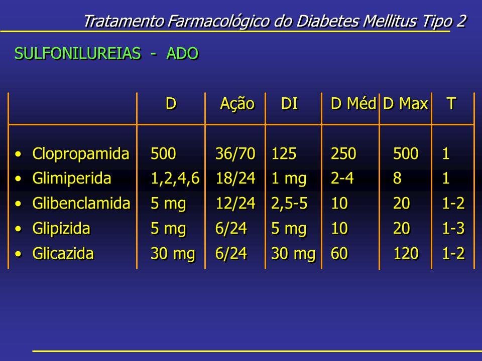 Tratamento Farmacológico do Diabetes Mellitus Tipo 2 SULFONILUREIAS - ADO D Ação DI D MédD Max T Clopropamida50036/70125 250 5001 Glimiperida1,2,4,618/241 mg 2-4 81 Glibenclamida5 mg12/242,5-5 10 201-2 Glipizida5 mg6/245 mg 10 201-3 Glicazida30 mg6/2430 mg 60 1201-2 SULFONILUREIAS - ADO D Ação DI D MédD Max T Clopropamida50036/70125 250 5001 Glimiperida1,2,4,618/241 mg 2-4 81 Glibenclamida5 mg12/242,5-5 10 201-2 Glipizida5 mg6/245 mg 10 201-3 Glicazida30 mg6/2430 mg 60 1201-2