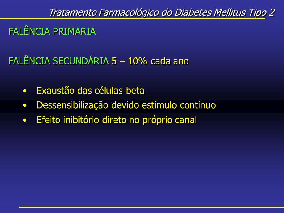 Tratamento Farmacológico do Diabetes Mellitus Tipo 2 FALÊNCIA PRIMARIA FALÊNCIA SECUNDÁRIA 5 – 10% cada ano Exaustão das células beta Dessensibilização devido estímulo continuo Efeito inibitório direto no próprio canal FALÊNCIA PRIMARIA FALÊNCIA SECUNDÁRIA 5 – 10% cada ano Exaustão das células beta Dessensibilização devido estímulo continuo Efeito inibitório direto no próprio canal