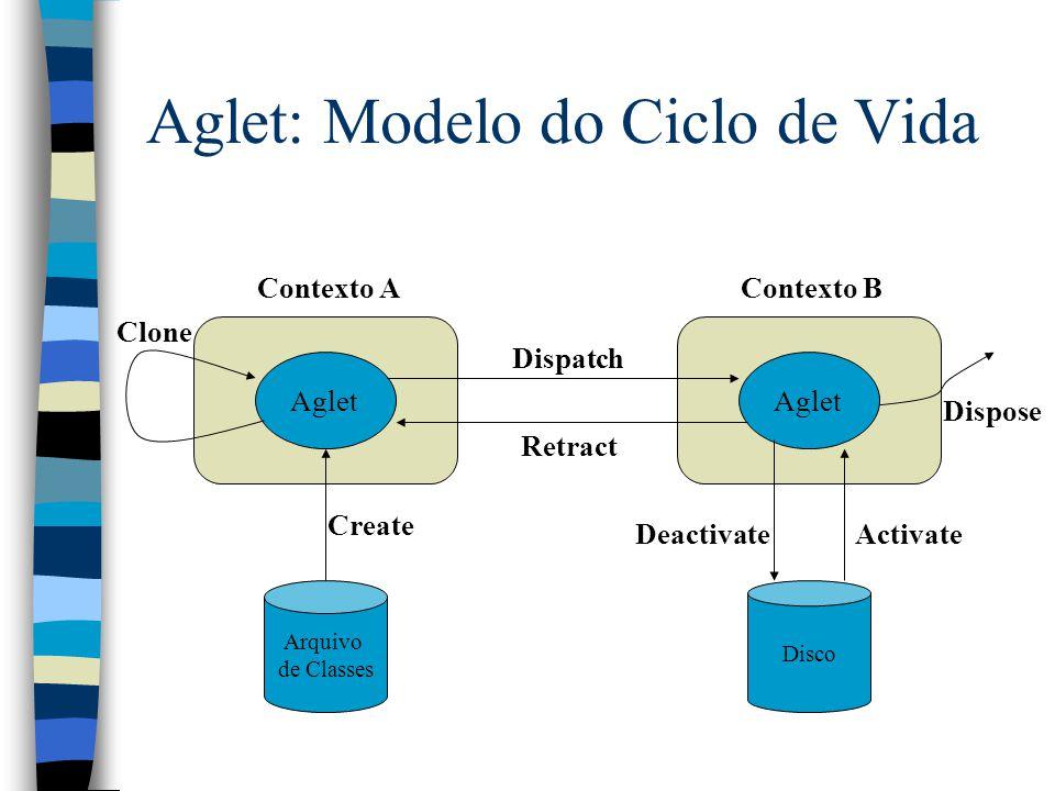 Aglet: Modelo do Ciclo de Vida Arquivo de Classes Aglet Disco Contexto AContexto B Dispatch Retract Create ActivateDeactivate Clone Dispose