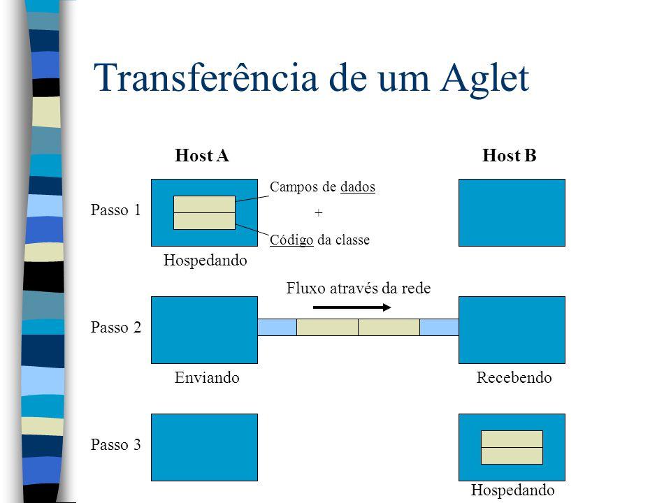 Transferência de um Aglet Host AHost B Passo 1 Passo 2 Passo 3 Campos de dados + Código da classe EnviandoRecebendo Hospedando Fluxo através da rede