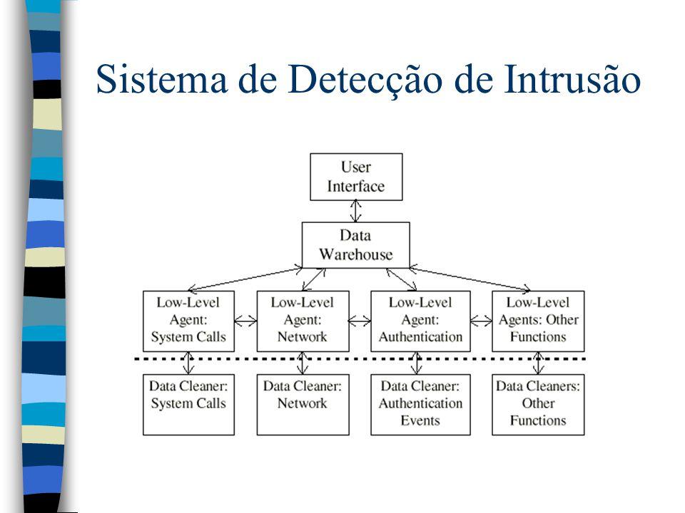 Sistema de Detecção de Intrusão