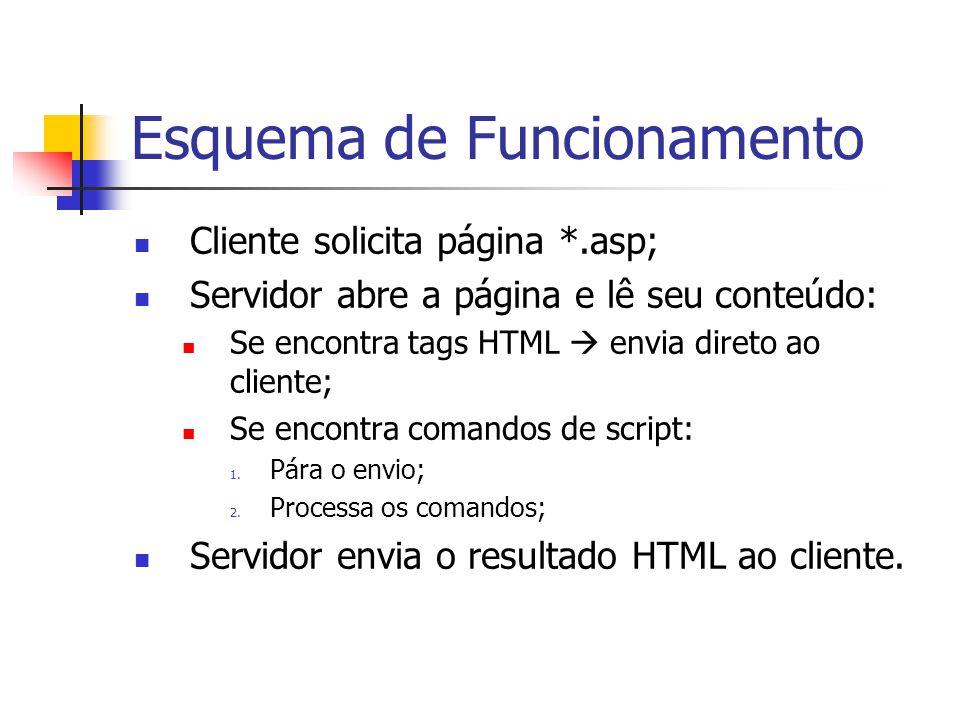Esquema de Funcionamento Cliente solicita página *.asp; Servidor abre a página e lê seu conteúdo: Se encontra tags HTML  envia direto ao cliente; Se encontra comandos de script: 1.