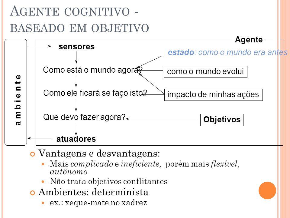 A GENTE REATIVO COM ESTADO INTERNO Desvantagem: pouca autonomia não tem objetivo, não encadeia regras Ambientes: determinista e pequeno Ex. Tamagotchi