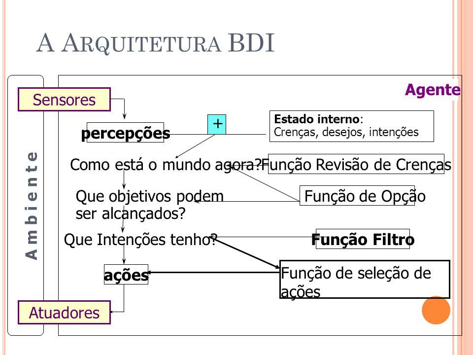 O QUE O AGENTE BDI TEM ? 3 conjuntos de sentenças Crenças Desejos Intenções 4 Funções Revisão de Crenças BRF(Bel, BC) Geração de Intenções Options(Bel