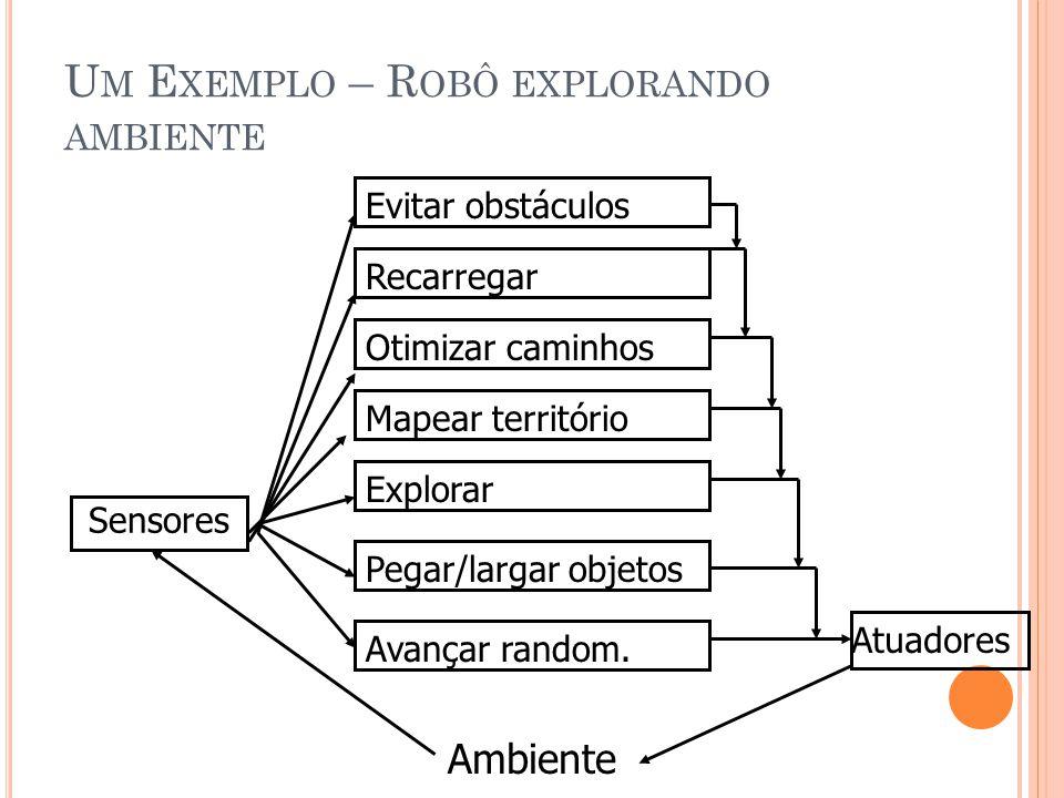 A ARQUITETURA DE B ROOKS Módulos (e organização) definidos pelo designer Pode ser usada para descrever agentes cognitivos também.