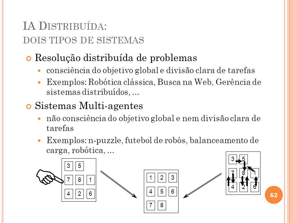 A IA D ISTRIBUÍDA Grupo de Entidades que podem Interagir Organização Ação e Interação Comportamento Social. Metáfora de inteligência é o Comportamento