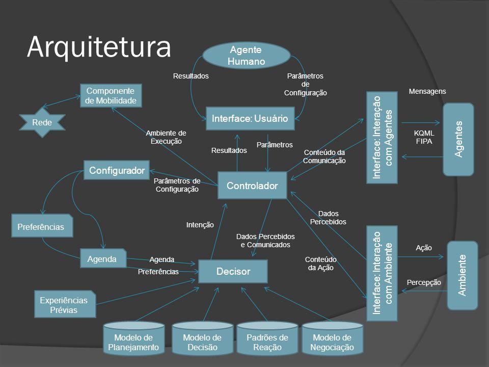 Arquitetura Interface: Usuário Controlador Interface: Interação com Agentes Agentes Ambiente Interface: Interação com Ambiente Decisor Modelo de Plane