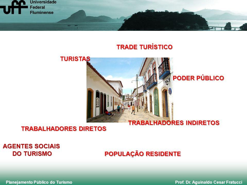 Planejamento Público do Turismo Prof. Dr. Aguinaldo Cesar Fratucci TURISTAS TRADE TURÍSTICO PODER PÚBLICO TRABALHADORES INDIRETOS POPULAÇÃO RESIDENTE