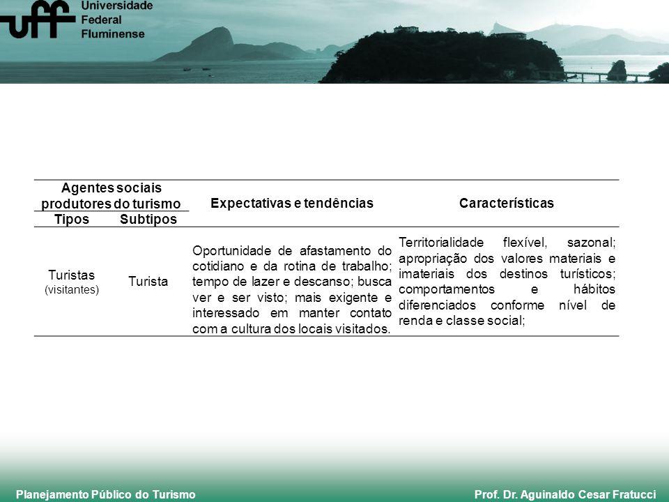 Planejamento Público do Turismo Prof. Dr. Aguinaldo Cesar Fratucci Agentes sociais produtores do turismoExpectativas e tendênciasCaracterísticas Tipos