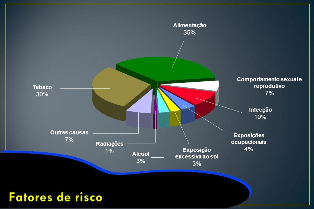 Alimentação 35% Comportamento sexual e reprodutivo 7% Infecção 10% Exposições ocupacionais 4% Exposição excessiva ao sol 3% Álcool 3% Radiações 1% Out