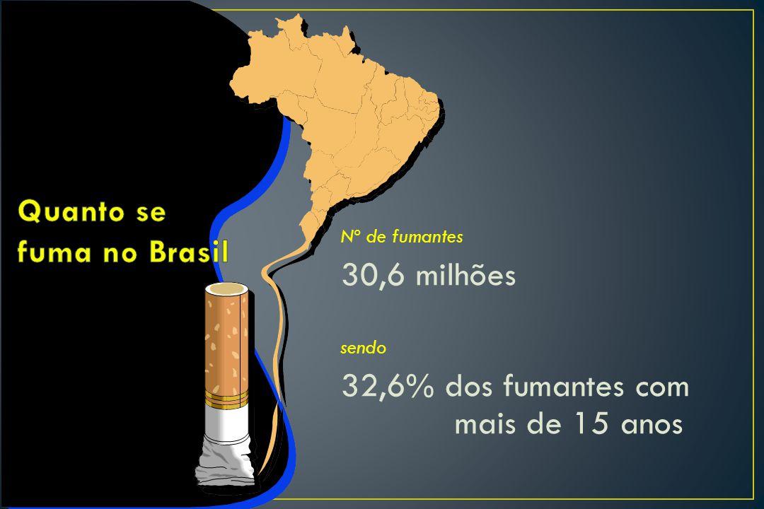 Nº de fumantes 30,6 milhões sendo 32,6% dos fumantes com mais de 15 anos