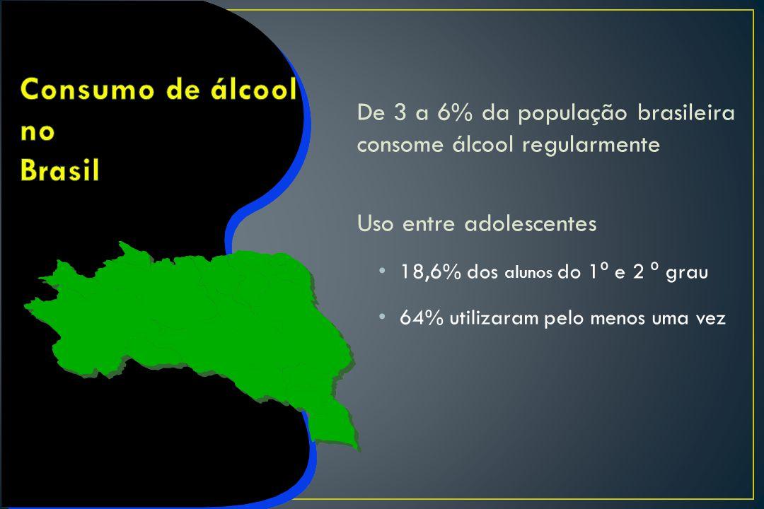 De 3 a 6% da população brasileira consome álcool regularmente Uso entre adolescentes 18,6% dos alunos do 1 º e 2 º grau 64% utilizaram pelo menos uma