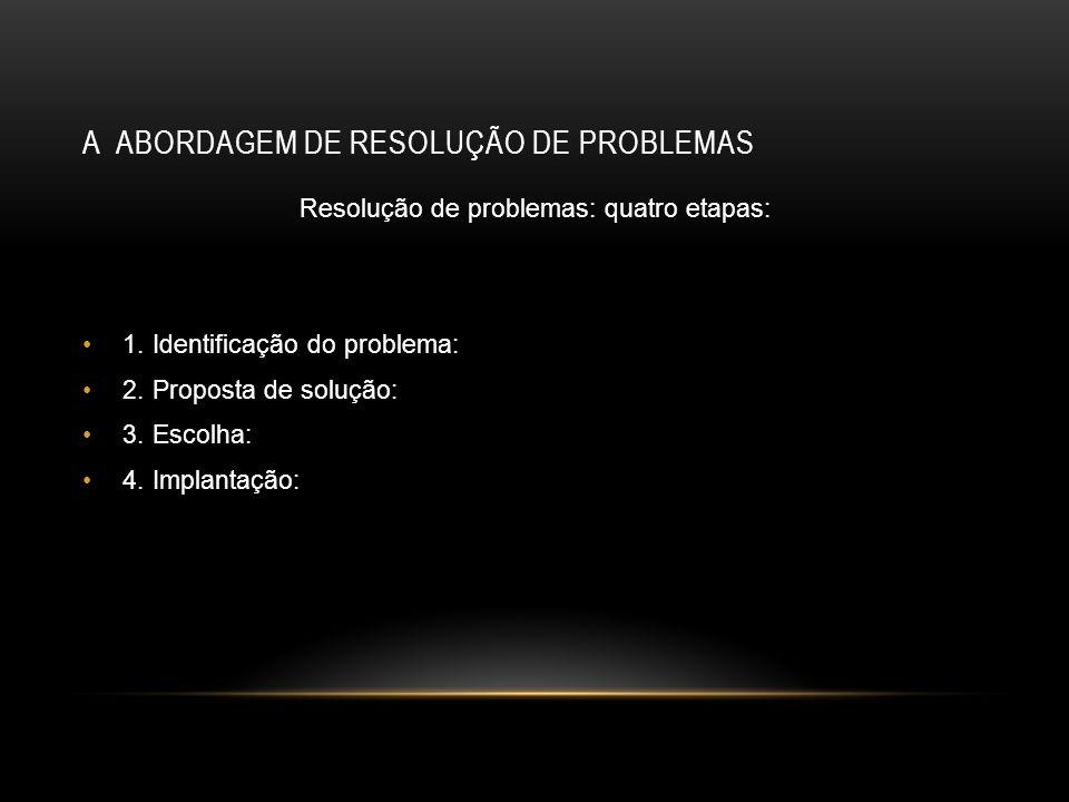 A ABORDAGEM DE RESOLUÇÃO DE PROBLEMAS Resolução de problemas: quatro etapas: 1. Identificação do problema: 2. Proposta de solução: 3. Escolha: 4. Impl