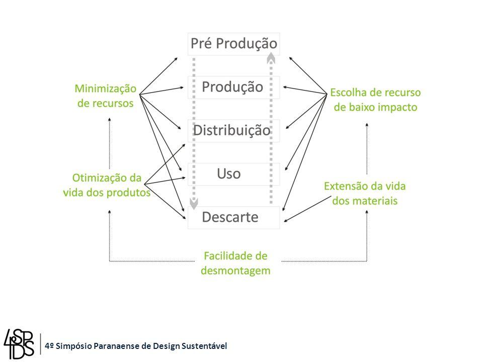 Ênfase no ambiente de pesquisa Dimensão Social do Design para a Sustentabilidade 4º Simpósio Paranaense de Design Sustentável