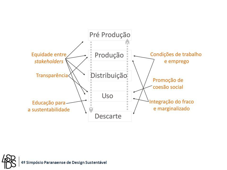 Resultados preliminares 4º Simpósio Paranaense de Design Sustentável